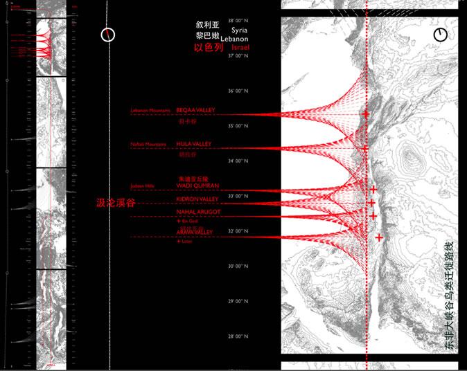 图3 东非大峡谷鸟类迁徙路线