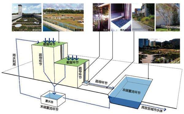 城市公共空间雨水资源利用的景观途径研究