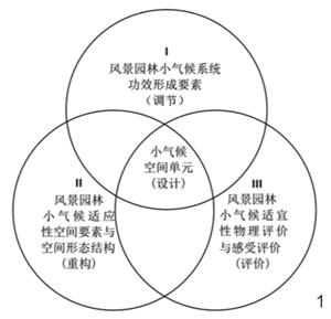 城市设计的基本理论