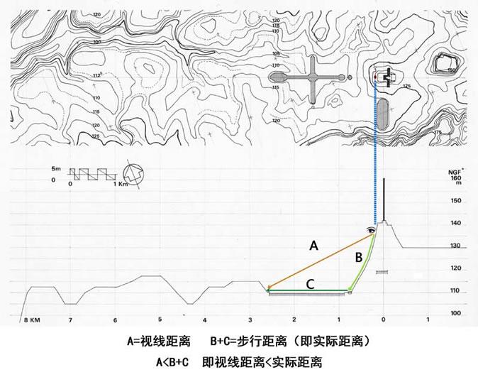 图8 视线距离与步行距离(即实际距离)关系图示