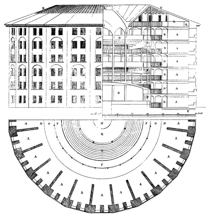 图17 边沁构想的全景监视器(Panopticon)监狱的平、立、剖面图示,Willey Reveley作于1791年