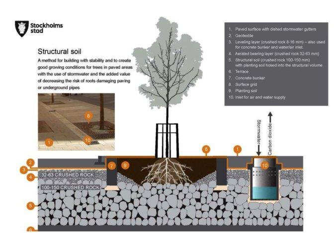图1 斯德哥尔摩土壤结构的基础设计
