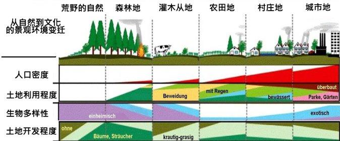 自然的利用和开发,在四种主要自然和环境的要素影响下产生的变化。(来自埃利斯和Ramankutty,2008年修改)