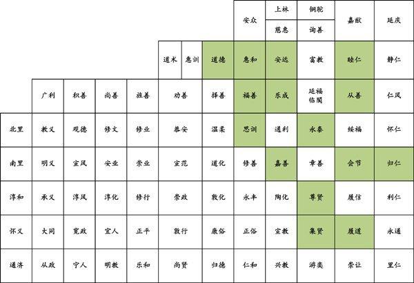 洛水之南的园林分布图,绿色为官僚园林集中的坊,主要分布于城东。(五代时洛阳的坊制便已解体,各坊只余坊名而已) 笔者自绘。