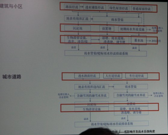 2015-chinese-society-of-landscape-architecture-parallel-session-1-37