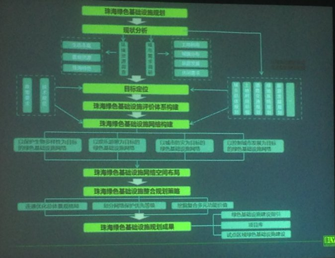 2015-chinese-society-of-landscape-architecture-parallel-session-1-74