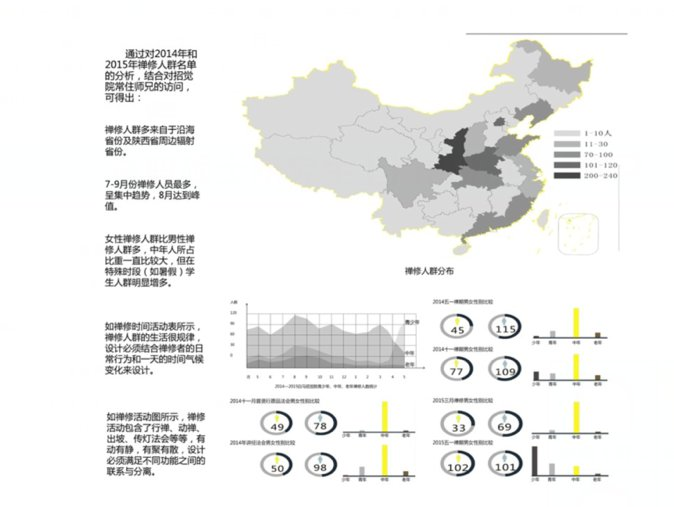 学生们进一步分析了全国各地来白马寺禅修的省份人群,没想到禅修活动是十分受欢迎的。