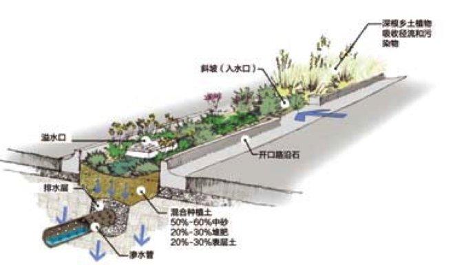 海绵城市的理论基础是最佳管理措施(BMPs)、低影响开发(LID)和绿色基础设施(GI)。20世纪70年代,美国提出了最佳管理措施(BMPs),最初主要用于控制城市和农村的面源污染,而后逐渐发展成为控制降雨径流水量和水质的生态可持续的综合性措施。在BMPs的基础上,20世纪90年代末期,由美国东部马里兰州的乔治王子县(Prince Georges County)和西北地区的西雅图(Seattle)、波特兰市(Portland)共同提出了低影响开发的理念。其初始原理是通过分散的、小规模的源头控制