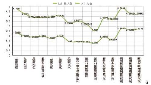 图6 防护绿地LAI统计图
