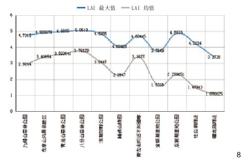图8 其他绿地LAI统计图
