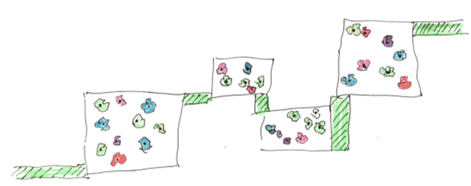 Image 4:生物优先系统示意图  source: Hajo Mader .