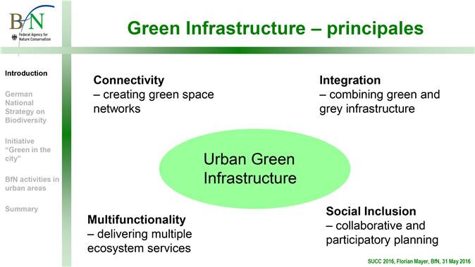 Image3: 绿色基础设施的四大内容 连接:创建绿色空间网络 整合:绿色和灰色基础设施相结合 多功能性:提供多种生态系统服务 社会包容:合作与参与式规划