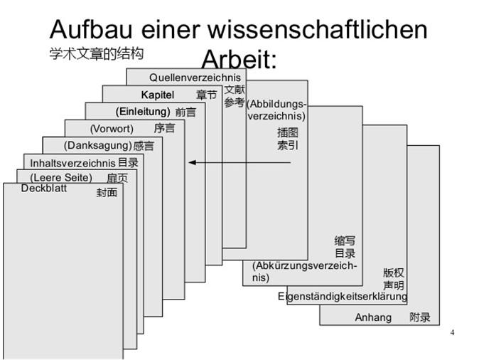 学术文章的一般性结构和分段,图片来源:网络,经过作者加工