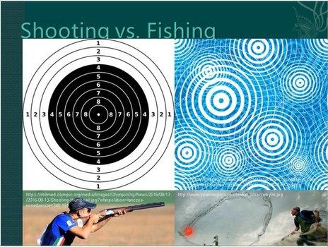 射击式研究:针对研究问题定靶式的材料搜集;捕鱼式研究:湖面上可以看到很多波纹,这些波纹是时隐时现,不断发生的。图像可遇不可求,图像材料研究要像捕鱼一样不断尝试,不断搜集。